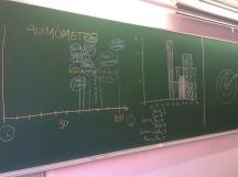 Animòmetres